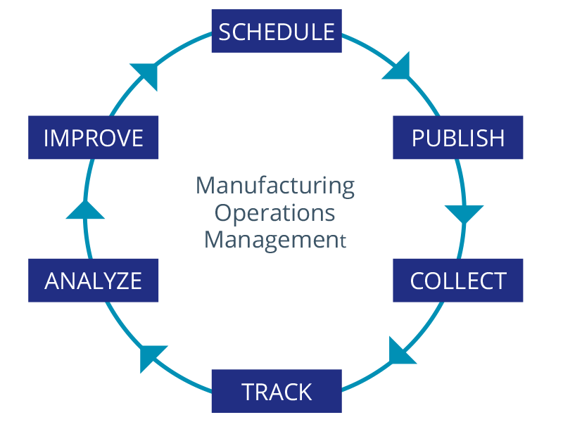 Schedule Production operations